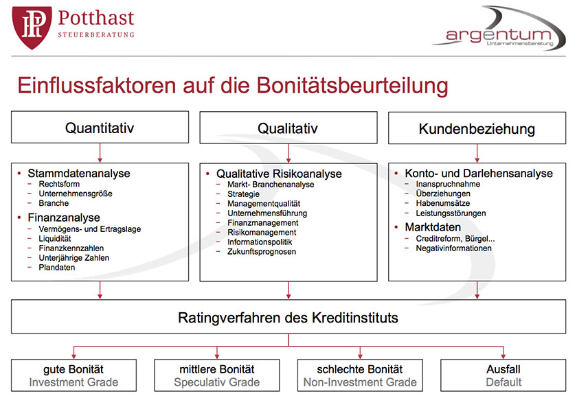bank-finanzierung-bonitaetsfaktoren01